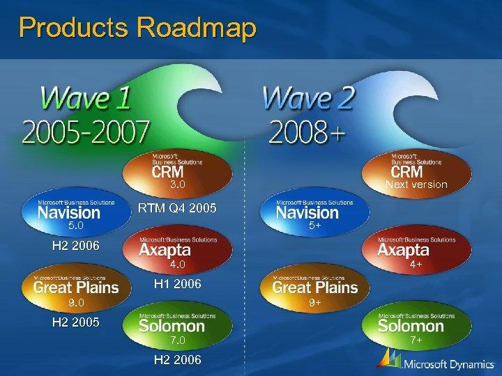 Products Roadmap 3. 0 Next version RTM Q 4 2005 5. 0 5+ H
