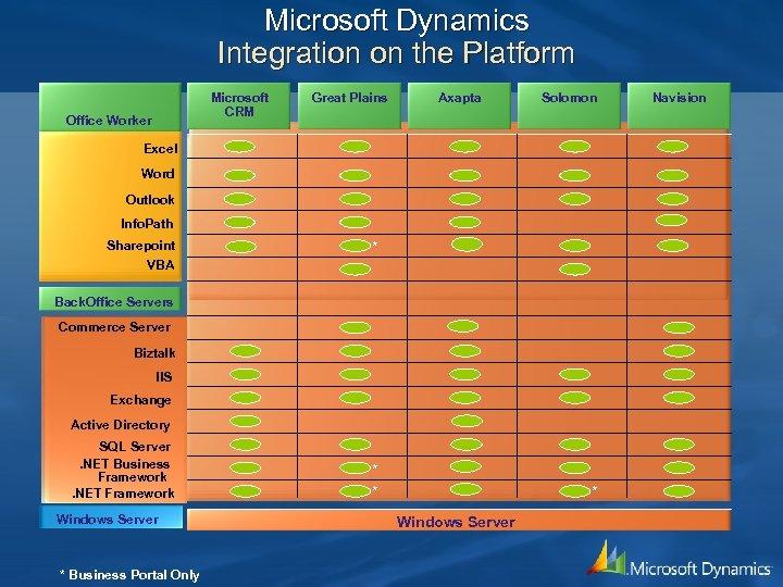 Microsoft Dynamics Integration on the Platform Microsoft CRM Office Worker Great Plains Axapta Solomon