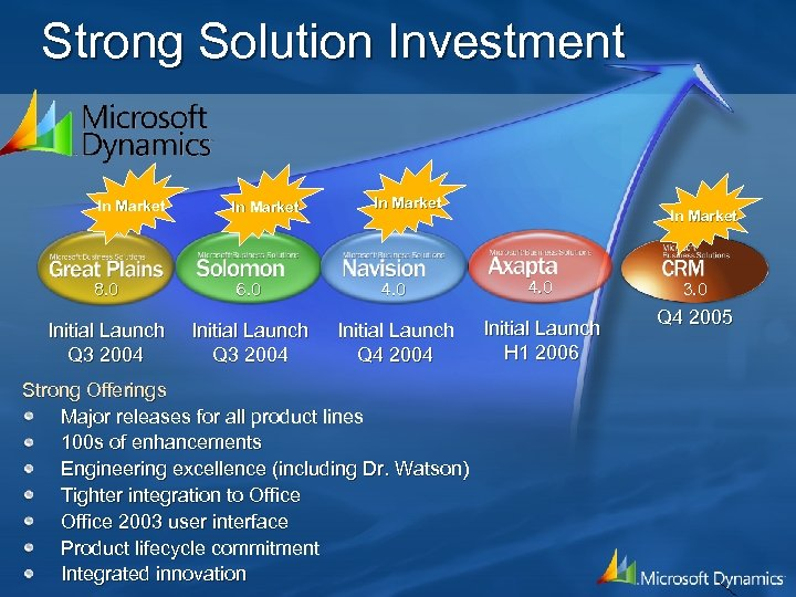 Strong Solution Investment In Market 8. 0 6. 0 4. 0 Initial Launch Q