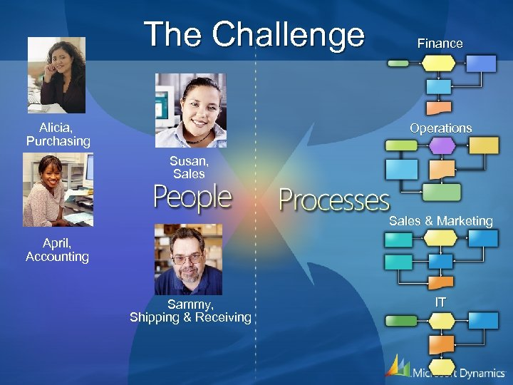 The Challenge Alicia, Purchasing Finance Operations Susan, Sales & Marketing April, Accounting Sammy, Shipping