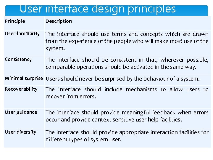 User interface design principles Principle Description User familiarity The interface should use terms and