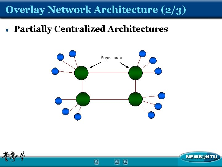 Overlay Network Architecture (2/3) l Partially Centralized Architectures Supernode