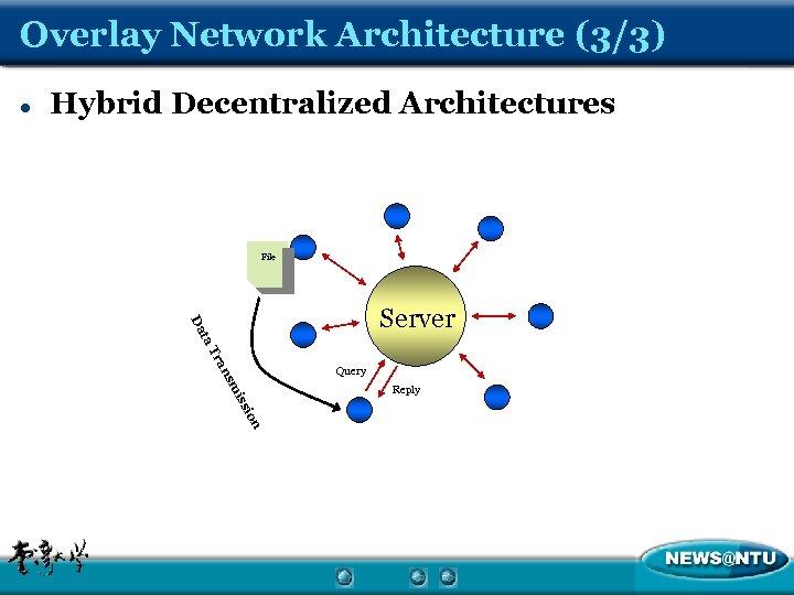 Overlay Network Architecture (3/3) l Hybrid Decentralized Architectures File ra T ta Da Server