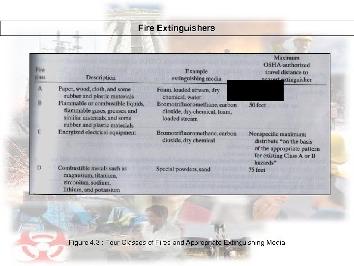 Fire Extinguishers Figure 4. 3 : Four Classes of Fires and Appropriate Extinguishing Media