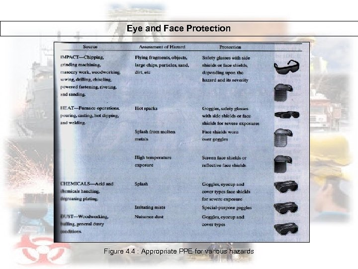 Eye and Face Protection Figure 4. 4 : Appropriate PPE for various hazards
