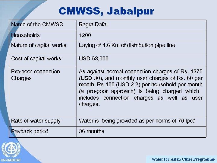 CMWSS, Jabalpur Name of the CMWSS Bagra Dafai Households 1200 Nature of capital works