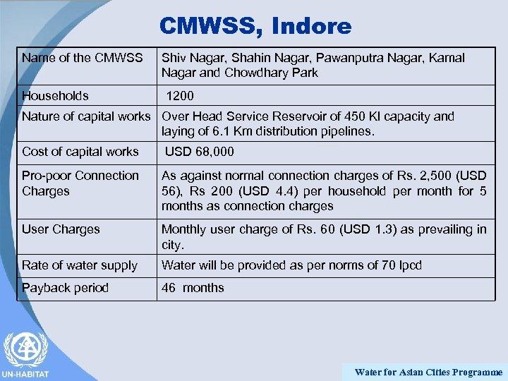 CMWSS, Indore Name of the CMWSS Shiv Nagar, Shahin Nagar, Pawanputra Nagar, Kamal Nagar