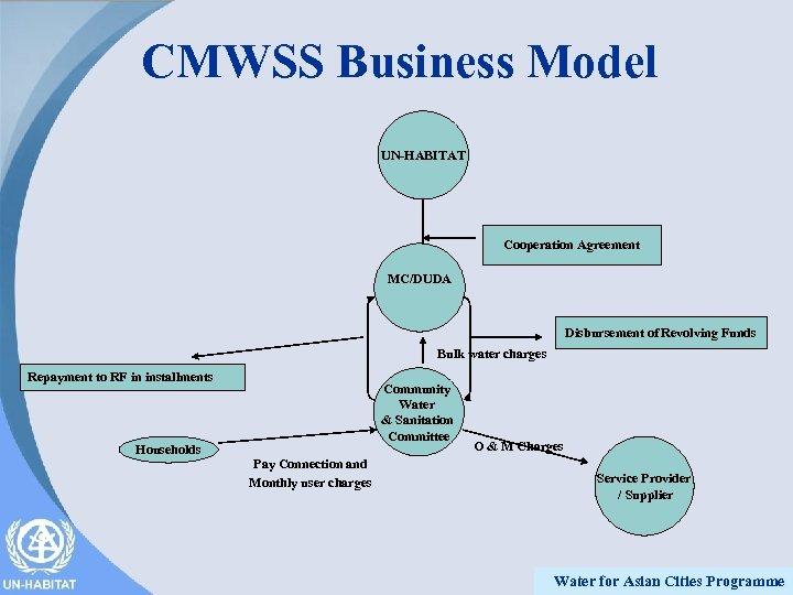 CMWSS Business Model UN-HABITAT Cooperation Agreement MC/DUDA Disbursement of Revolving Funds Bulk water charges