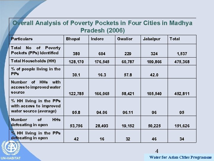 Overall Analysis of Poverty Pockets in Four Cities in Madhya Pradesh (2006) Particulars Bhopal