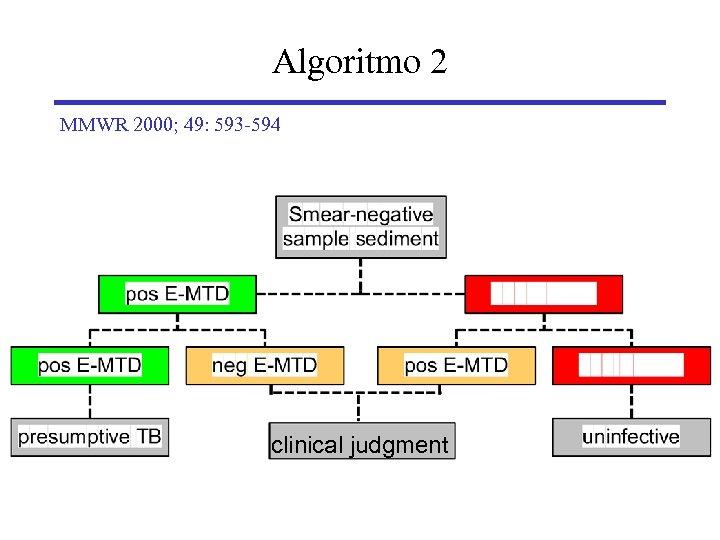 Algoritmo 2 MMWR 2000; 49: 593 -594 clinical judgment