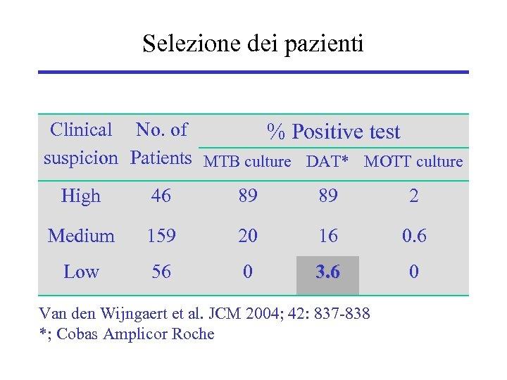 Selezione dei pazienti Clinical No. of % Positive test suspicion Patients MTB culture DAT*
