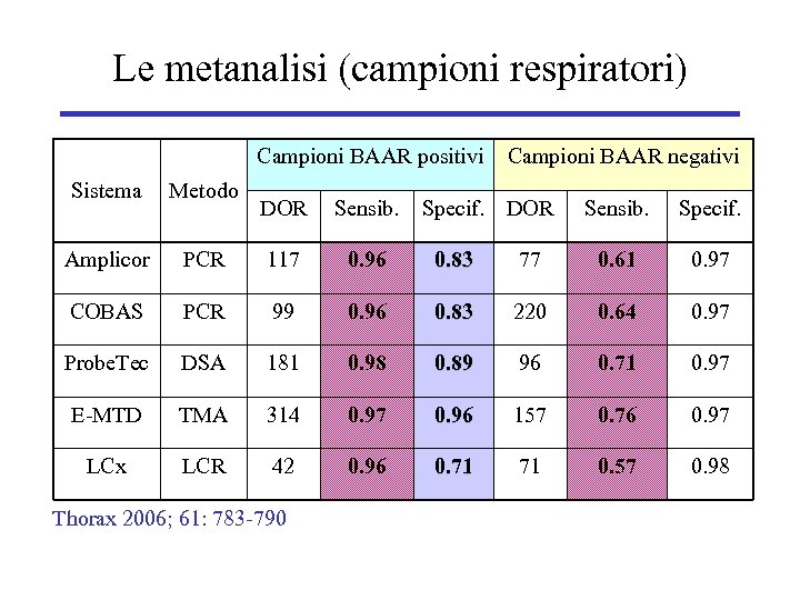Le metanalisi (campioni respiratori) Campioni BAAR positivi Sistema Metodo Amplicor DOR Sensib. PCR 117