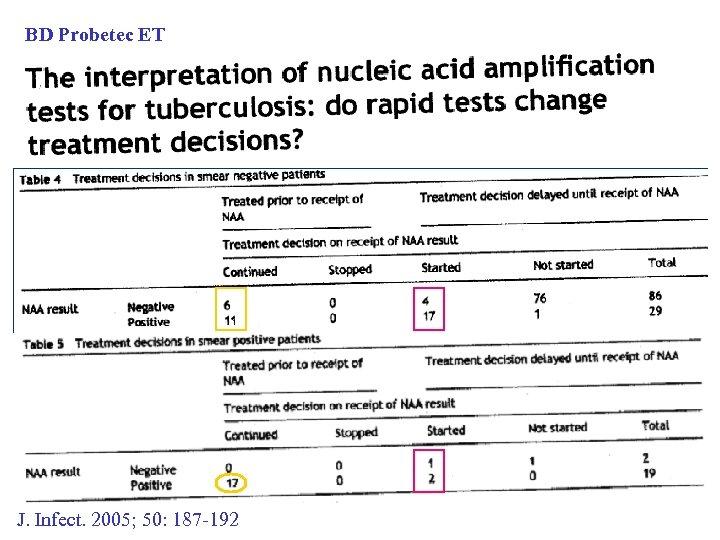 BD Probetec ET J. Infect. 2005; 50: 187 -192