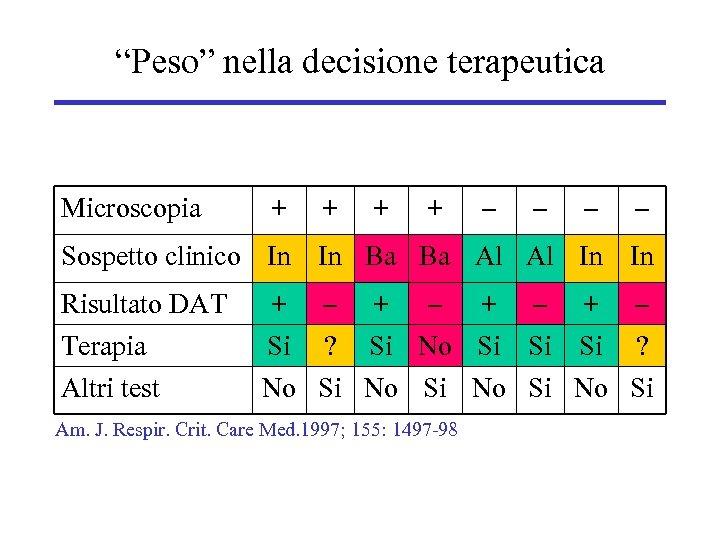 """""""Peso"""" nella decisione terapeutica Microscopia + + – – Sospetto clinico In In Ba"""