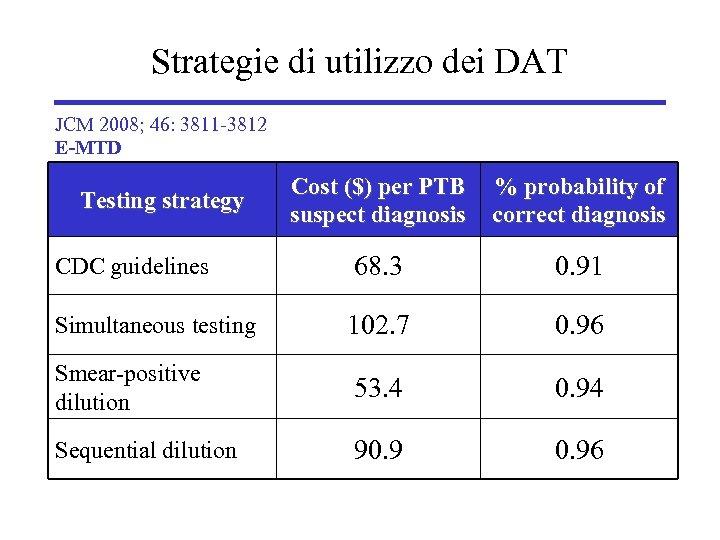 Strategie di utilizzo dei DAT JCM 2008; 46: 3811 -3812 E-MTD Cost ($) per