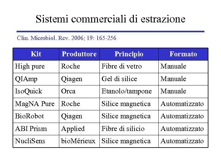 Sistemi commerciali di estrazione Clin. Microbiol. Rev. 2006; 19: 165 -256 Kit Produttore Principio