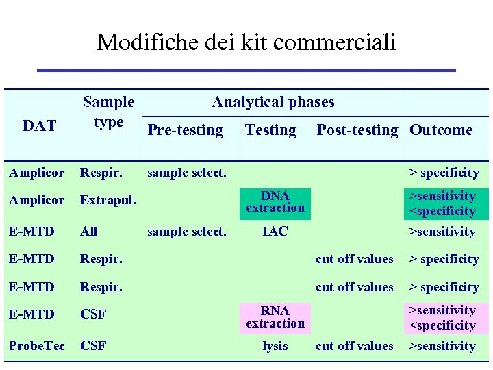 Modifiche dei kit commerciali DAT Sample Analytical phases type Pre-testing Testing Post-testing Outcome Amplicor