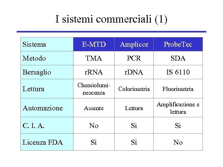 I sistemi commerciali (1) Sistema E-MTD Amplicor Probe. Tec Metodo TMA PCR SDA Bersaglio