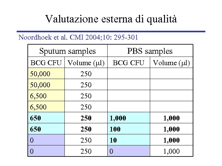 Valutazione esterna di qualità Noordhoek et al. CMI 2004; 10: 295 -301 Sputum samples