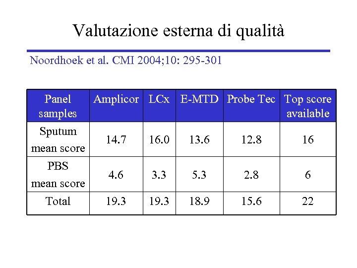 Valutazione esterna di qualità Noordhoek et al. CMI 2004; 10: 295 -301 Panel Amplicor