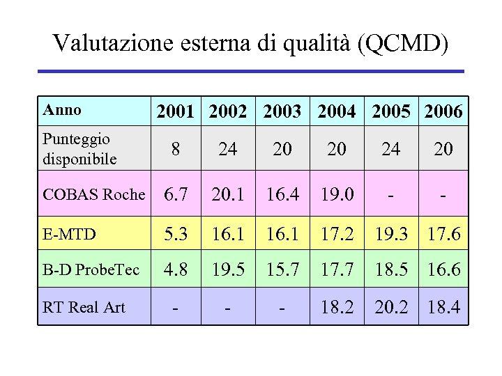 Valutazione esterna di qualità (QCMD) Anno Punteggio disponibile 2001 2002 2003 2004 2005 2006