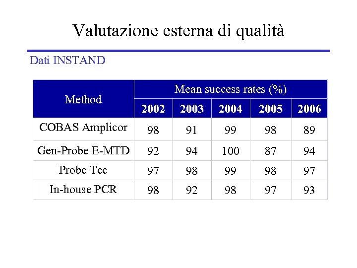 Valutazione esterna di qualità Dati INSTAND Method Mean success rates (%) 2002 2003 2004