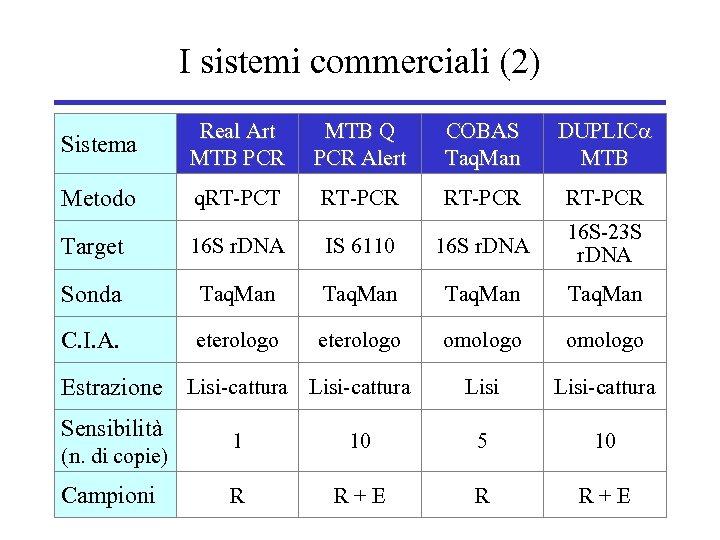 I sistemi commerciali (2) Sistema Real Art MTB PCR MTB Q PCR Alert COBAS