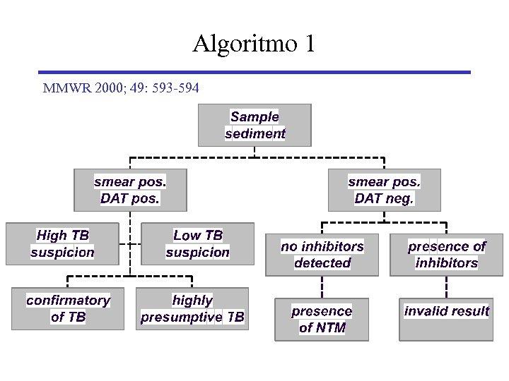 Algoritmo 1 MMWR 2000; 49: 593 -594