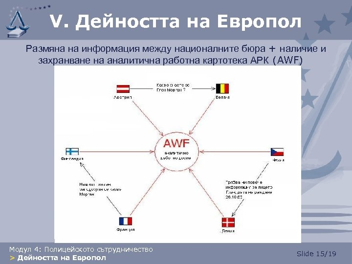 V. Дейността на Европол Размяна на информация между националните бюра + наличие и захранване