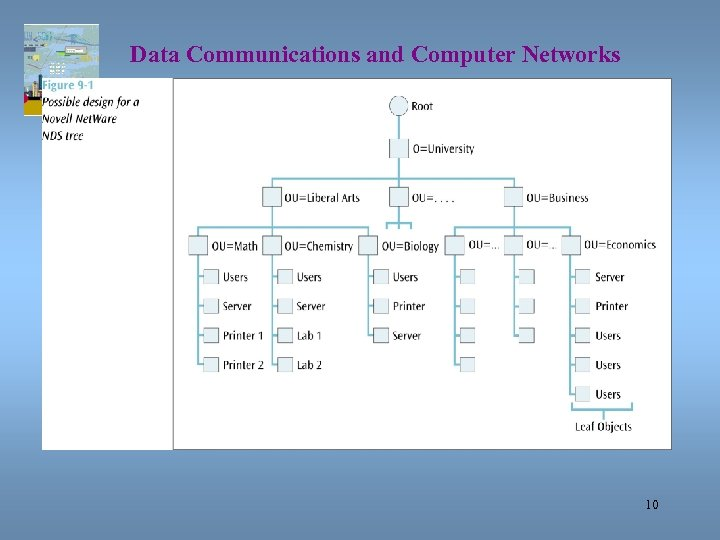 Data Communications and Computer Networks Chapter 9 10