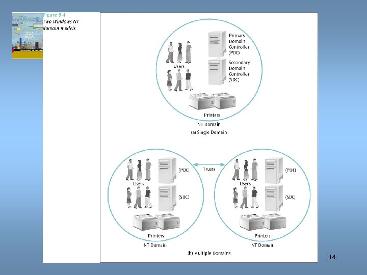 Data Communications and Computer Networks Chapter 9 14