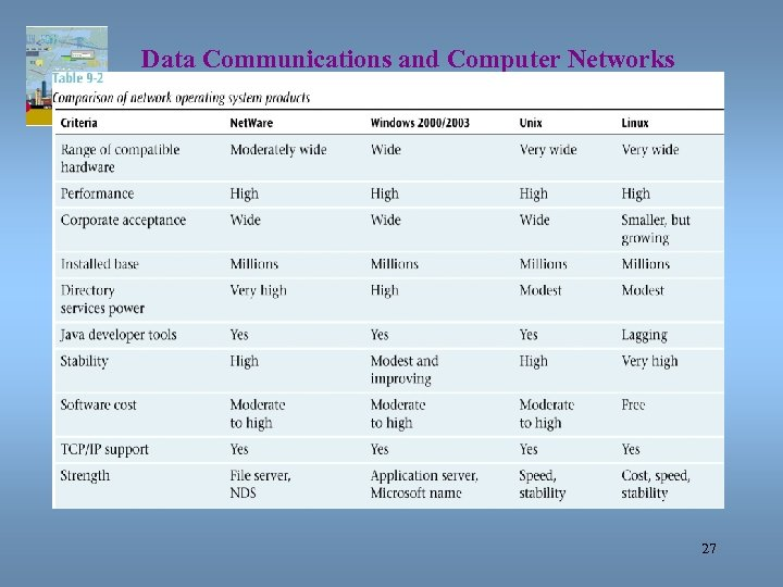 Data Communications and Computer Networks Chapter 9 27