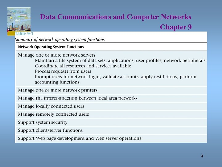 Data Communications and Computer Networks Chapter 9 4
