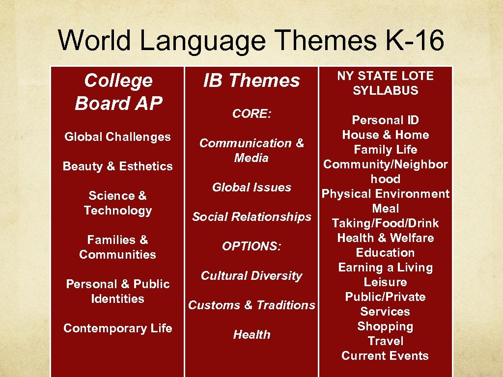 World Language Themes K-16 College Board AP Global Challenges Beauty & Esthetics Science &