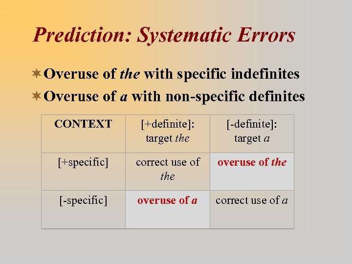 Prediction: Systematic Errors ¬Overuse of the with specific indefinites ¬Overuse of a with non-specific