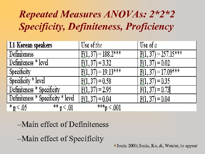 Repeated Measures ANOVAs: 2*2*2 Specificity, Definiteness, Proficiency –Main effect of Definiteness –Main effect of