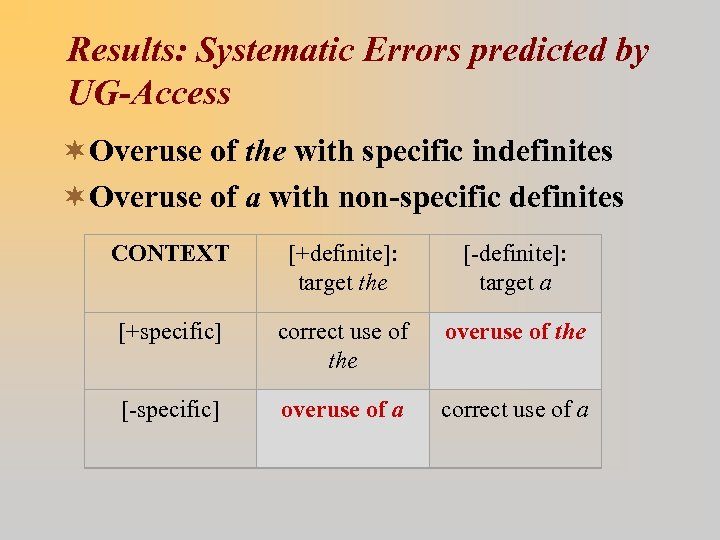Results: Systematic Errors predicted by UG-Access ¬Overuse of the with specific indefinites ¬Overuse of