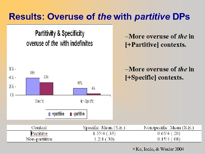 Results: Overuse of the with partitive DPs –More overuse of the in [+Partitive] contexts.