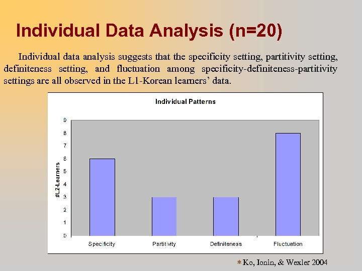 Individual Data Analysis (n=20) Individual data analysis suggests that the specificity setting, partitivity setting,