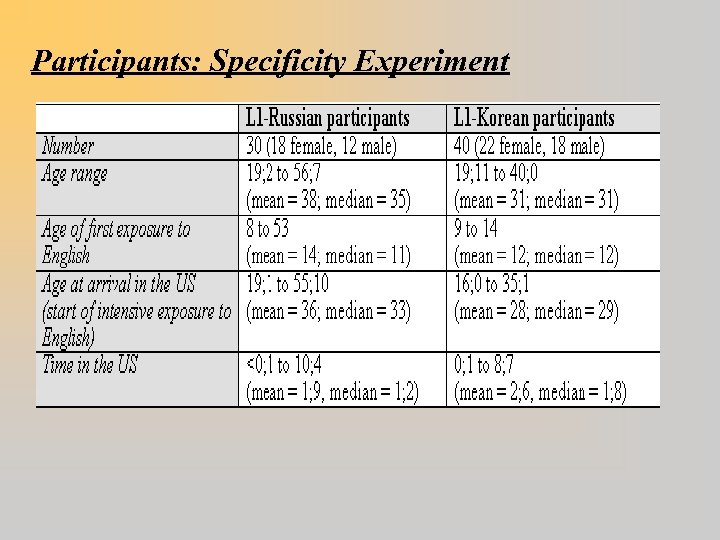 Participants: Specificity Experiment