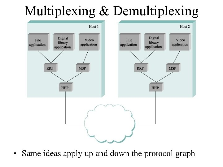 Multiplexing & Demultiplexing • Same ideas apply up and down the protocol graph