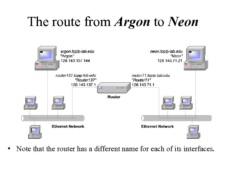 The route from Argon to Neon • Note that the router has a different