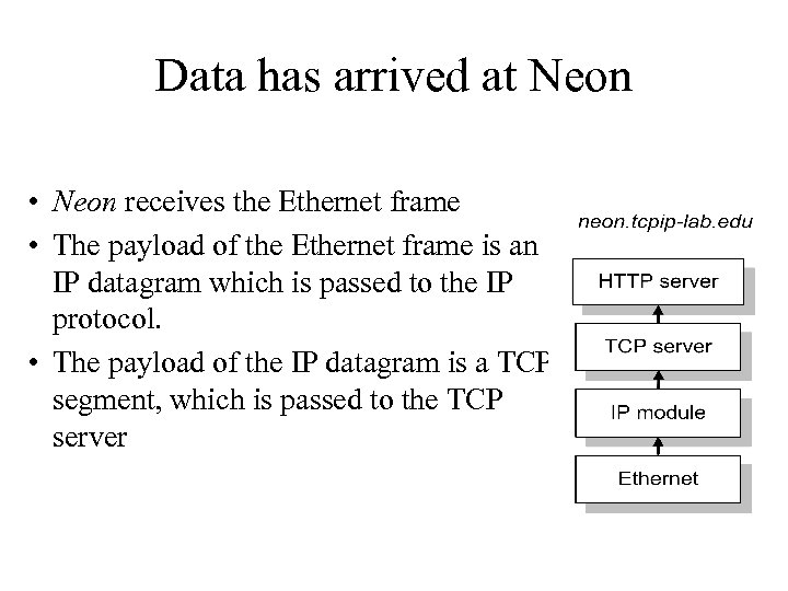 Data has arrived at Neon • Neon receives the Ethernet frame • The payload