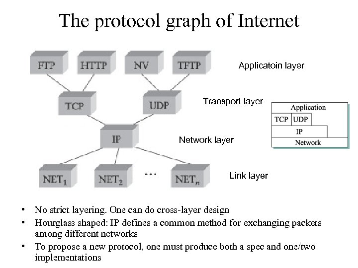 The protocol graph of Internet Applicatoin layer Transport layer Network layer Link layer •