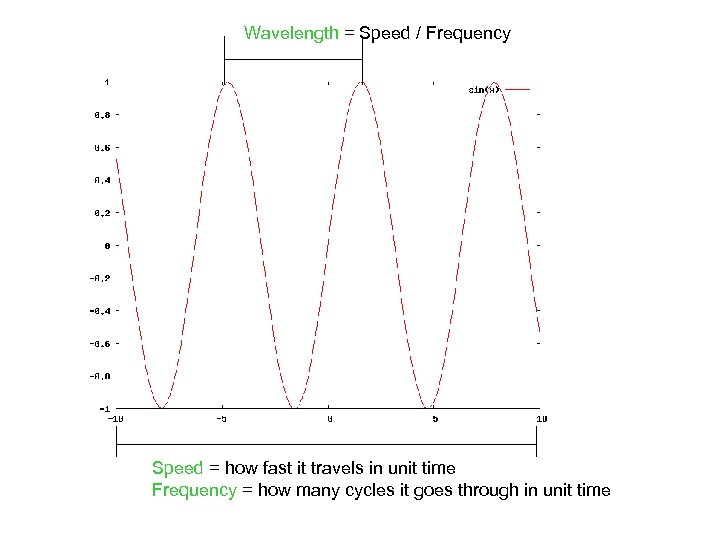 Wavelength = Speed / Frequency Speed = how fast it travels in unit time