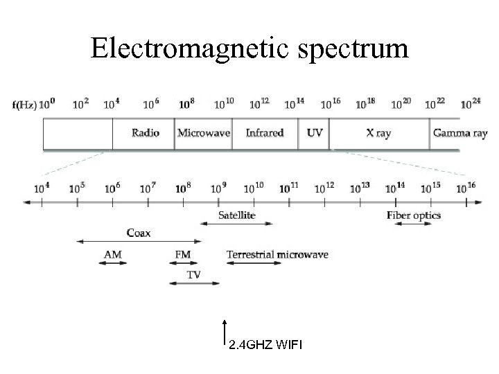 Electromagnetic spectrum 2. 4 GHZ WIFI
