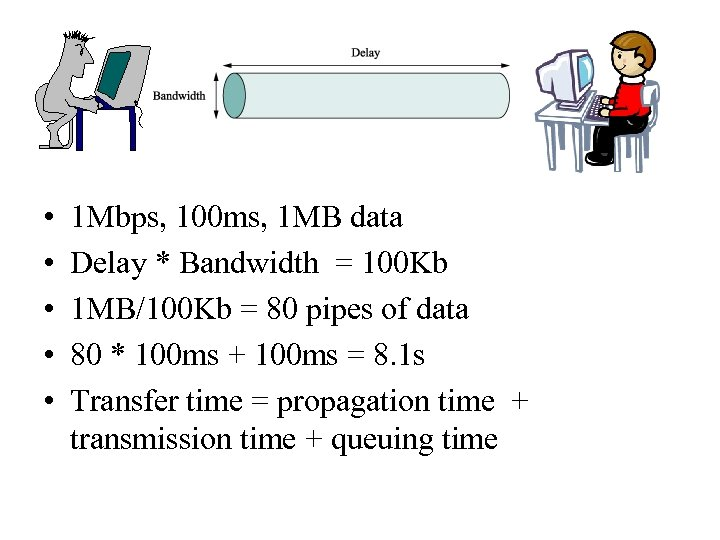 • • • 1 Mbps, 100 ms, 1 MB data Delay * Bandwidth