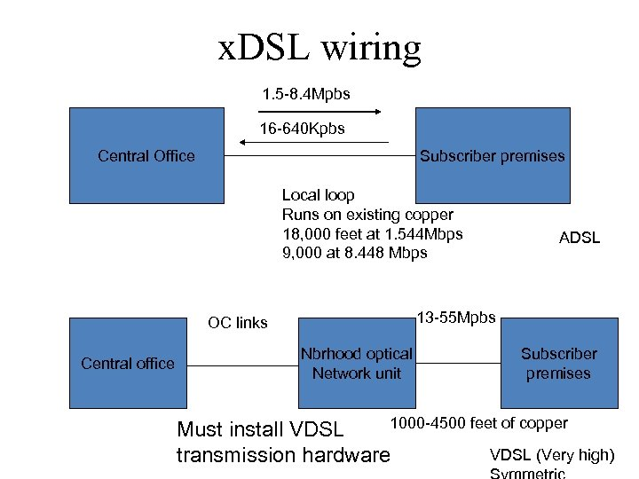 x. DSL wiring 1. 5 -8. 4 Mpbs 16 -640 Kpbs Central Office Subscriber