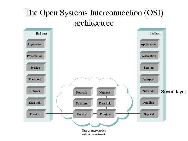 The Open Systems Interconnection (OSI) architecture Seven-layer