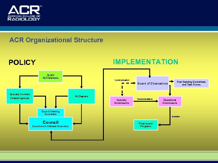ACR Organizational Structure IMPLEMENTATION POLICY 34, 000 ACR Members Communication Board of Chancellors Specialty
